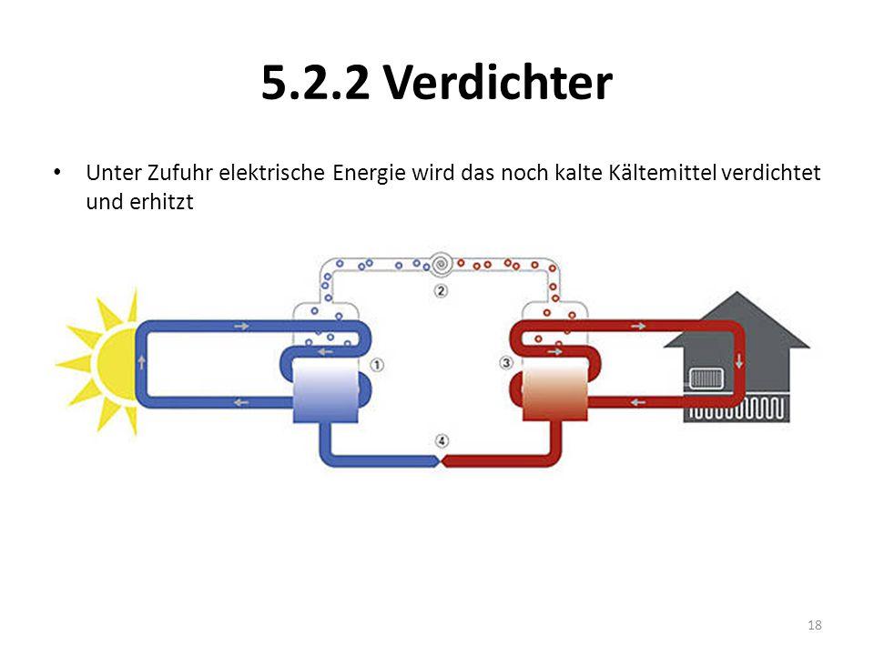 5.2.2 Verdichter Unter Zufuhr elektrische Energie wird das noch kalte Kältemittel verdichtet und erhitzt.