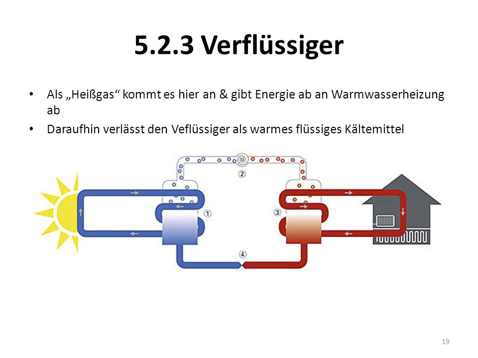 """5.2.3 VerflüssigerAls """"Heißgas kommt es hier an & gibt Energie ab an Warmwasserheizung ab."""