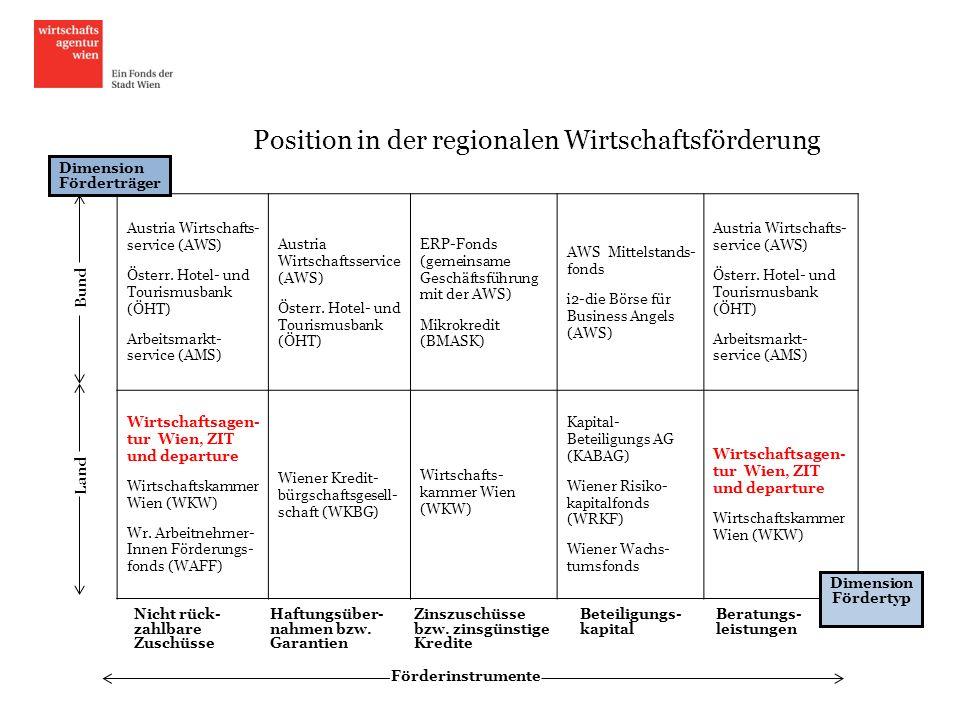 Position in der regionalen Wirtschaftsförderung