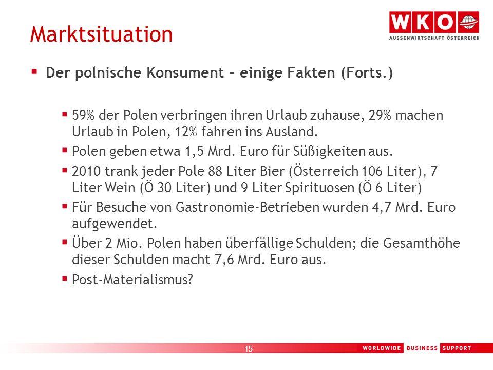 Marktsituation Der polnische Konsument – einige Fakten (Forts.)