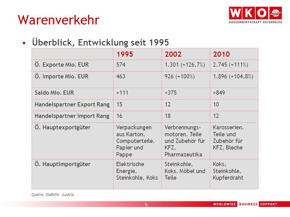 Warenverkehr Überblick, Entwicklung seit 1995 1995 2002 2010