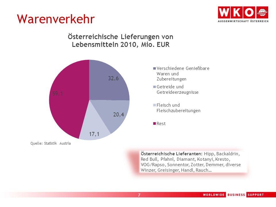 Warenverkehr Quelle: Statistik Austria.
