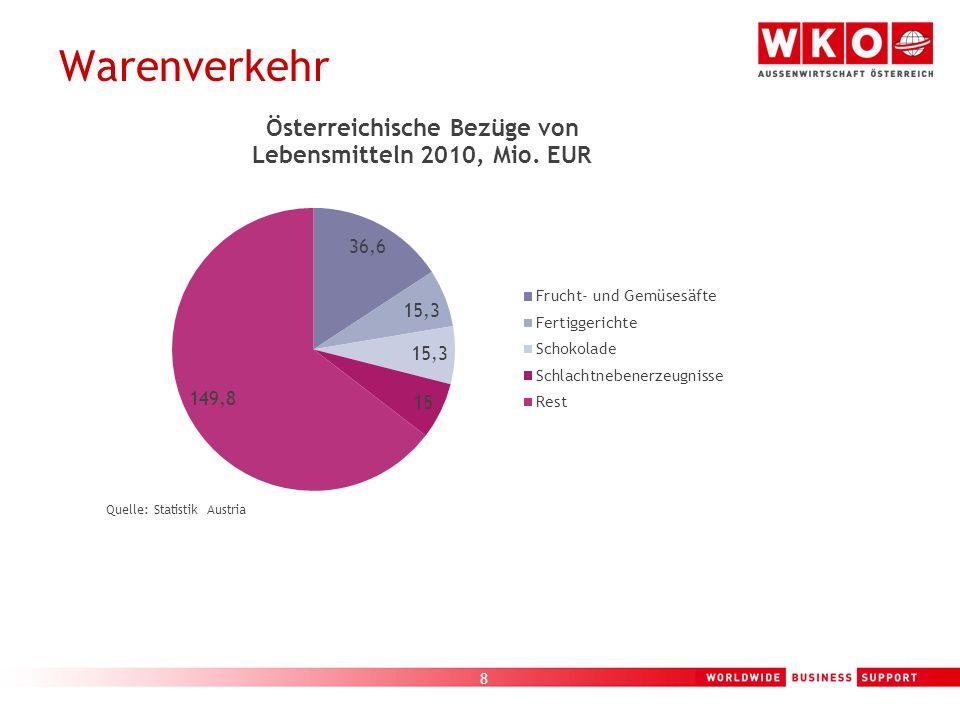 Warenverkehr Quelle: Statistik Austria