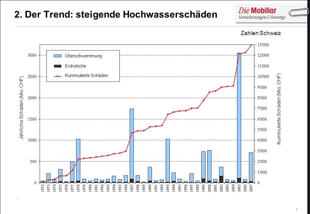 2. Der Trend: steigende Hochwasserschäden