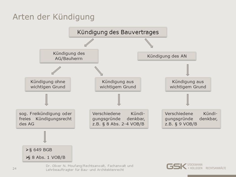 Arten der Kündigung Kündigung des Bauvertrages
