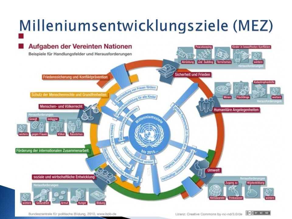 Milleniumsentwicklungsziele (MEZ)