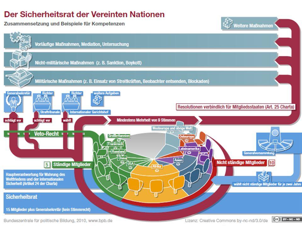 Vgl. http://www.bpb.de/internationales/weltweit/vereinte-nationen/48583/sicherheitsrat; Zugriff am 25.05.13