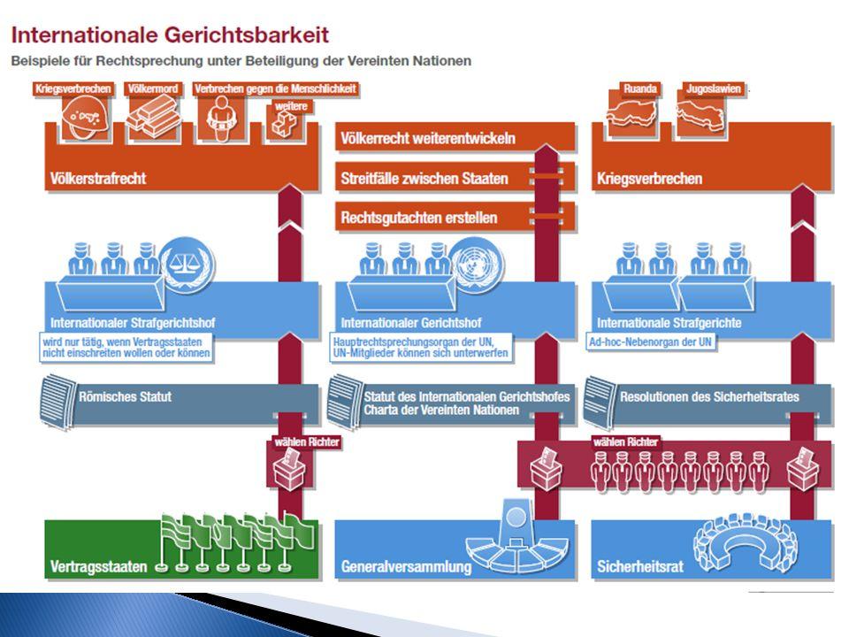 Grafik 1 (http://www. dadalos-d. org/uno/grundkurs_3/gerichtshof