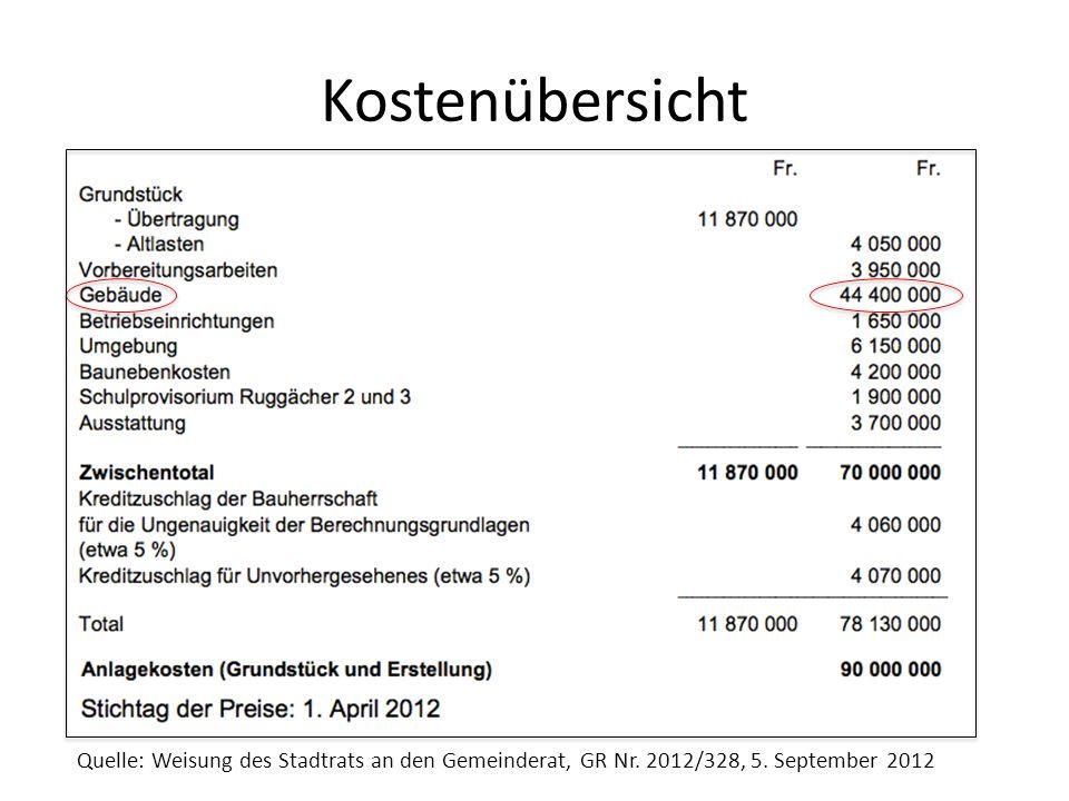 Kostenübersicht Quelle: Weisung des Stadtrats an den Gemeinderat, GR Nr.