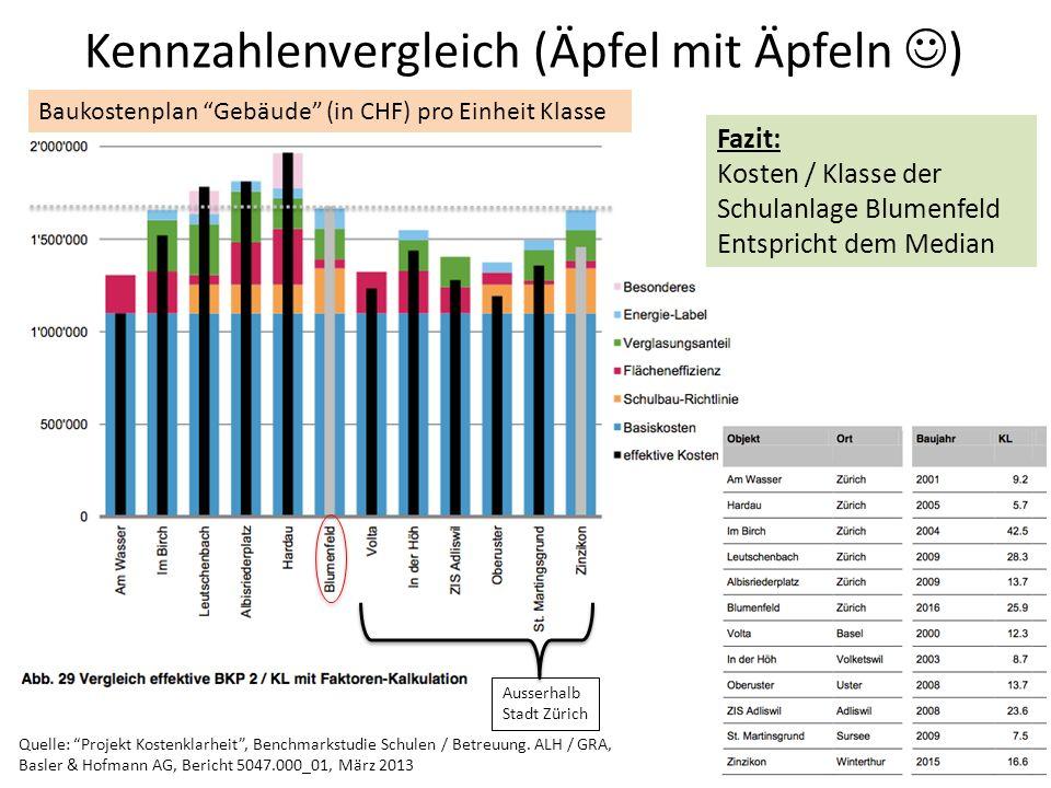 Kennzahlenvergleich (Äpfel mit Äpfeln )