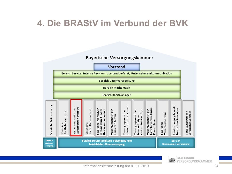 4. Die BRAStV im Verbund der BVK
