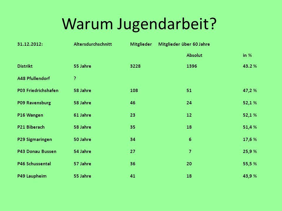 Warum Jugendarbeit 31.12.2012: Altersdurchschnitt Mitglieder Mitglieder über 60 Jahre. Absolut in %