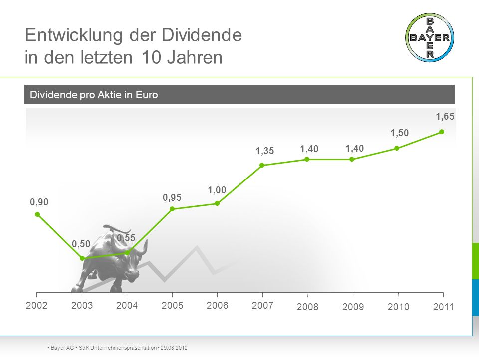 Entwicklung der Dividende in den letzten 10 Jahren