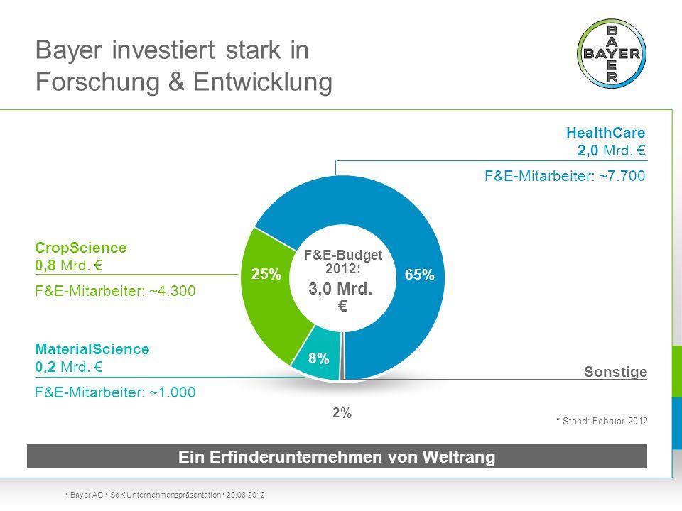 Bayer investiert stark in Forschung & Entwicklung