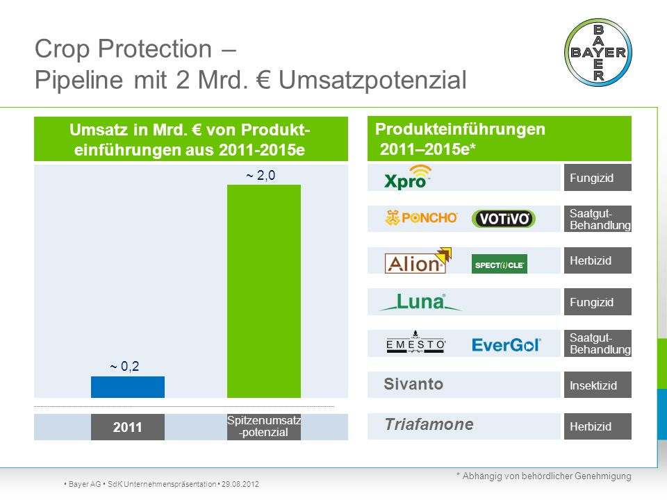 Crop Protection – Pipeline mit 2 Mrd. € Umsatzpotenzial