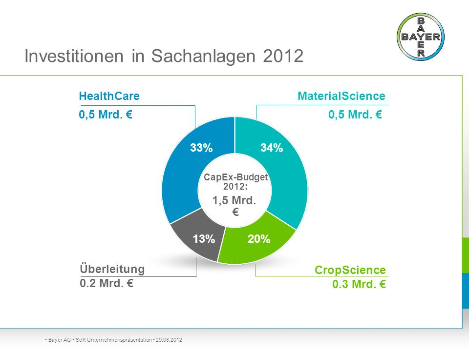 Investitionen in Sachanlagen 2012