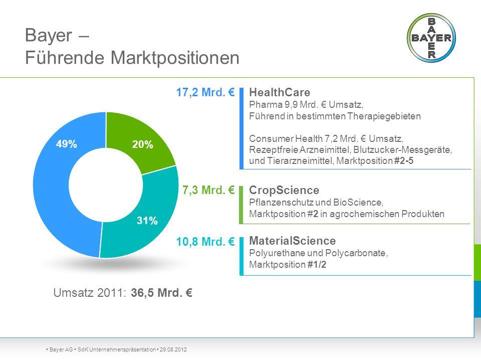 Bayer – Führende Marktpositionen