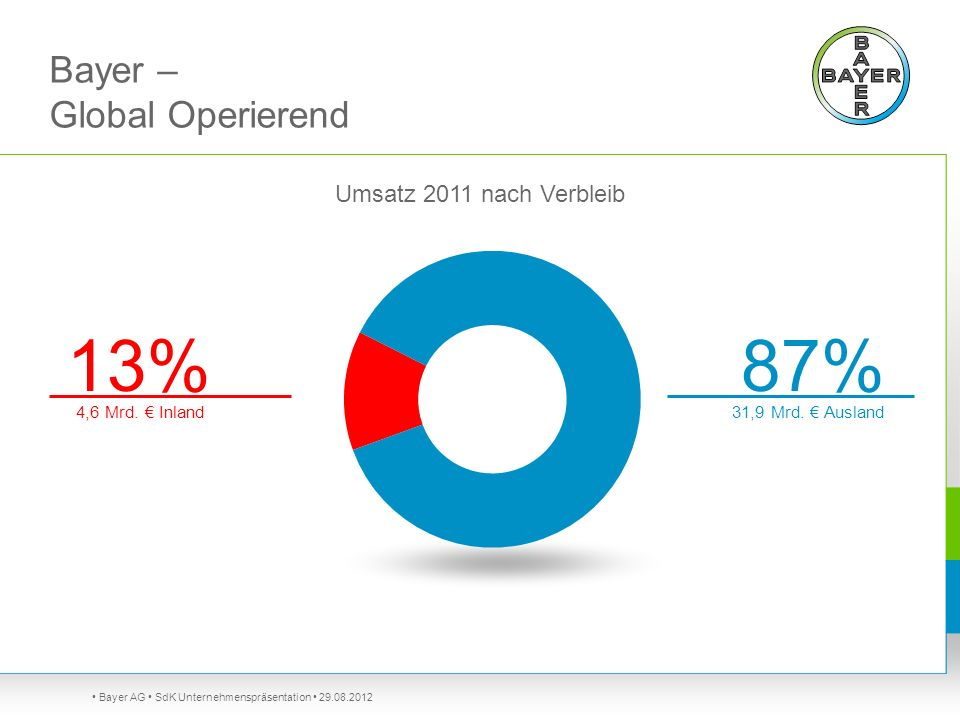 Bayer – Global Operierend
