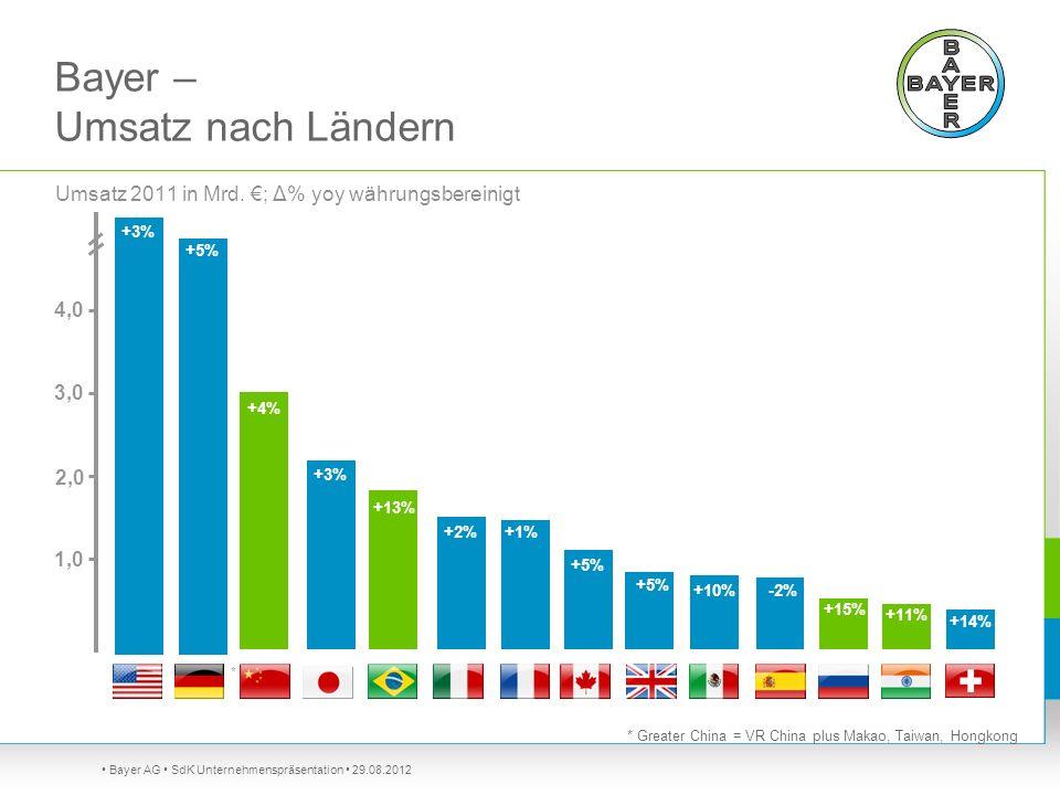 Bayer – Umsatz nach Ländern