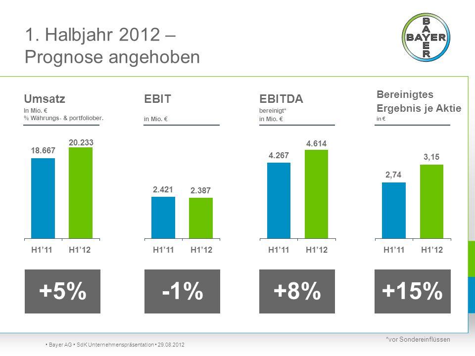 1. Halbjahr 2012 – Prognose angehoben