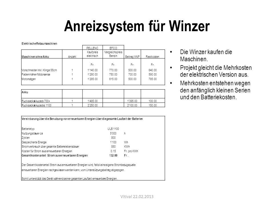 Anreizsystem für Winzer