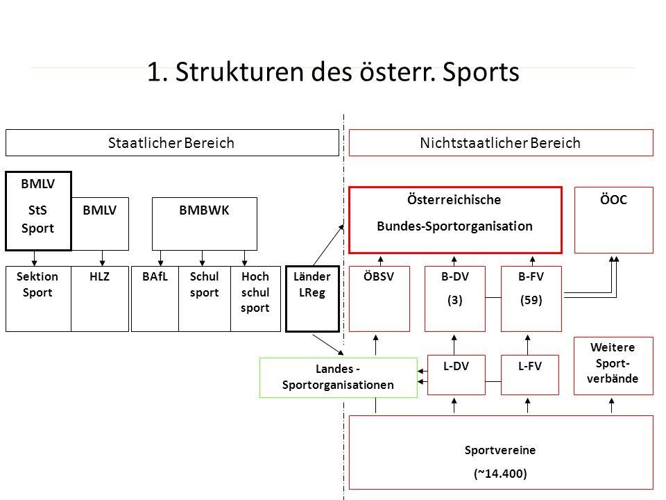 1. Strukturen des österr. Sports