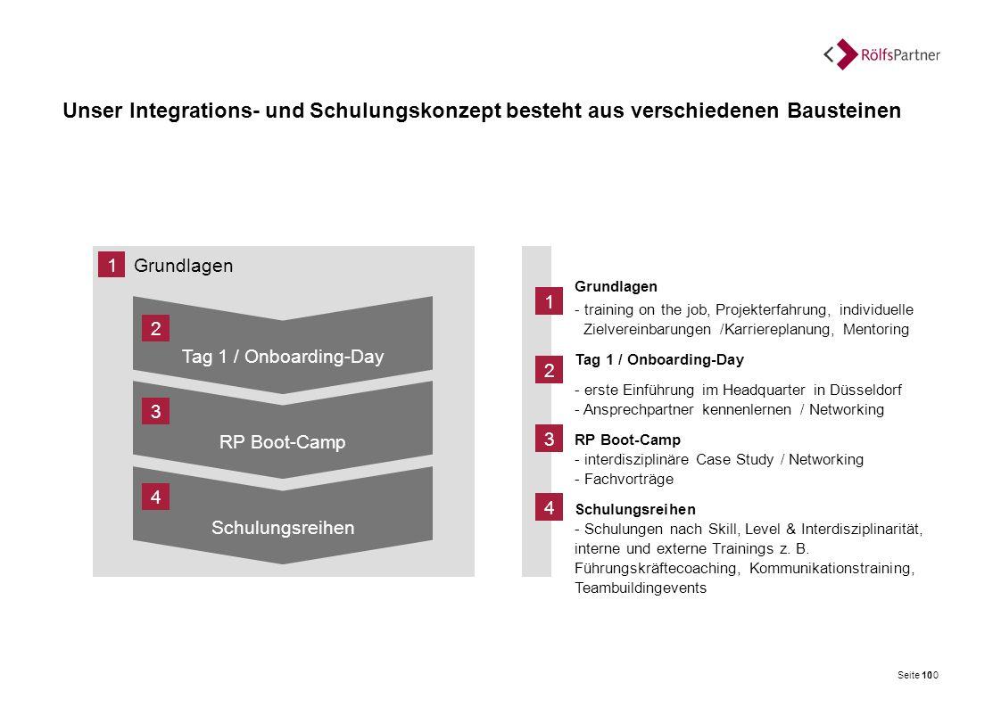 Unser Integrations- und Schulungskonzept besteht aus verschiedenen Bausteinen