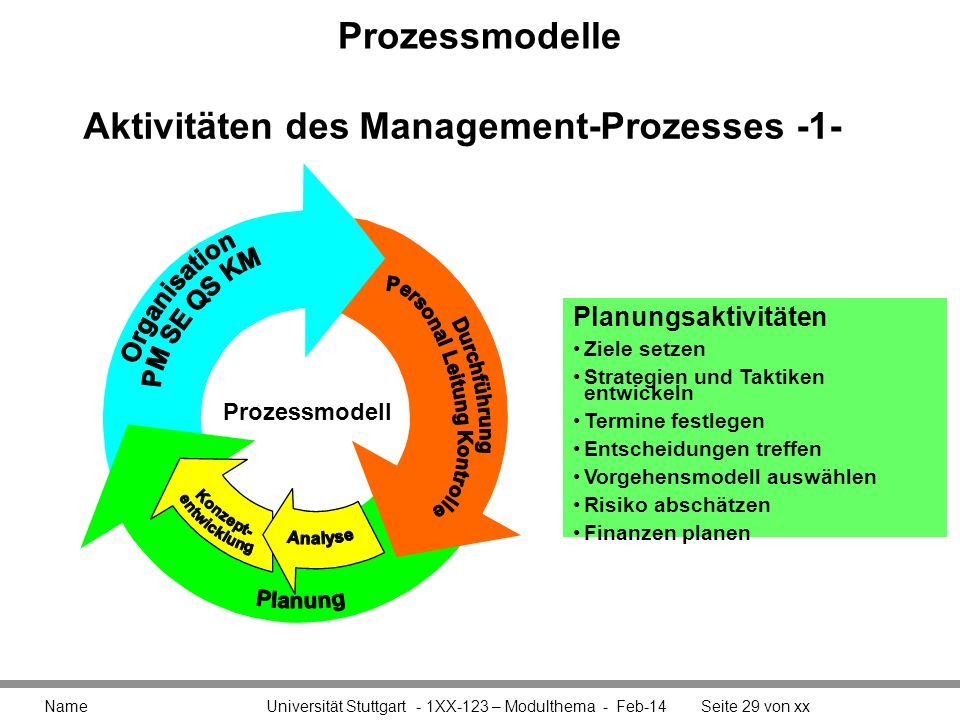 Aktivitäten des Management-Prozesses -1-