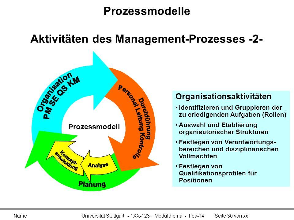 Aktivitäten des Management-Prozesses -2-