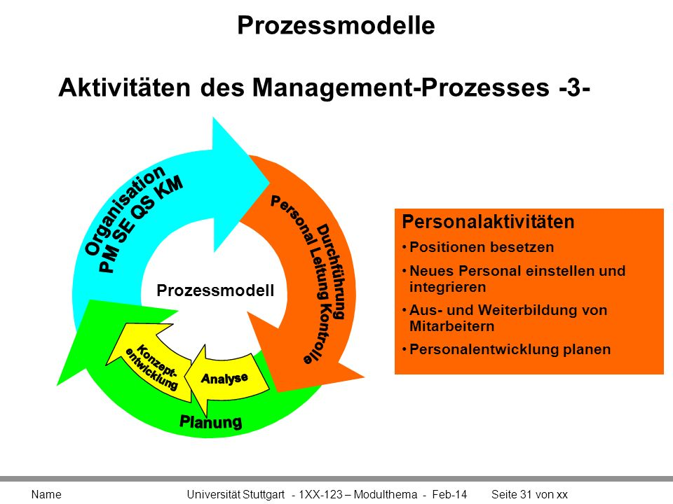 Aktivitäten des Management-Prozesses -3-