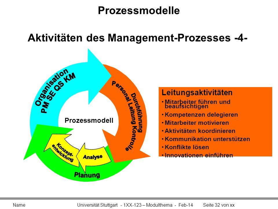 Aktivitäten des Management-Prozesses -4-