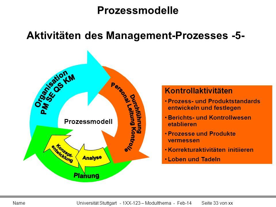 Aktivitäten des Management-Prozesses -5-