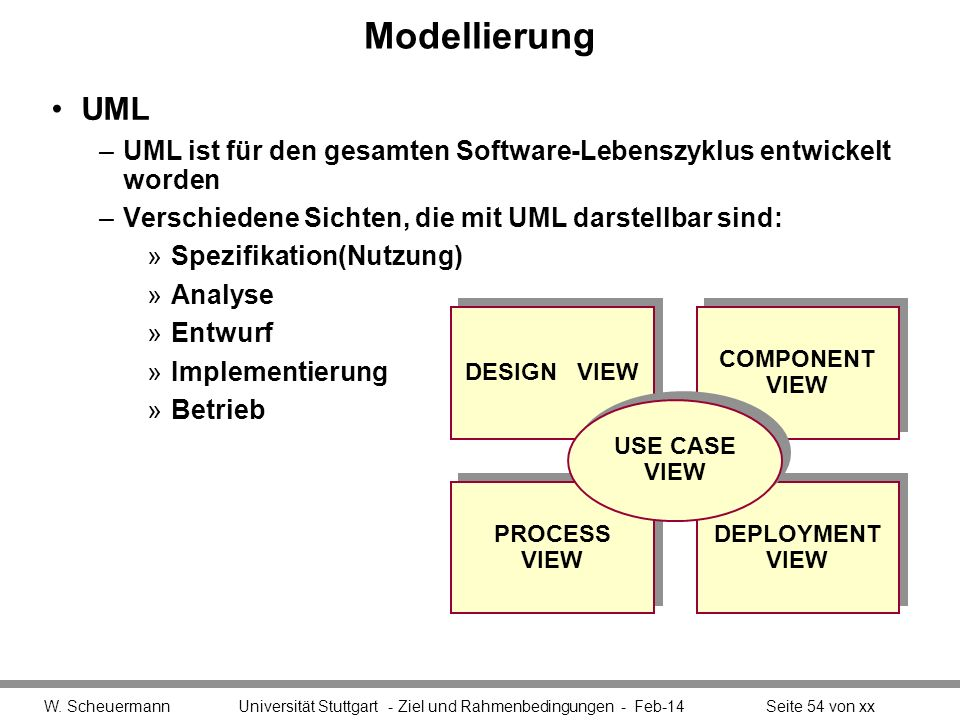 Modellierung UML. UML ist für den gesamten Software-Lebenszyklus entwickelt worden. Verschiedene Sichten, die mit UML darstellbar sind: