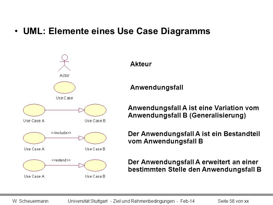 UML: Elemente eines Use Case Diagramms