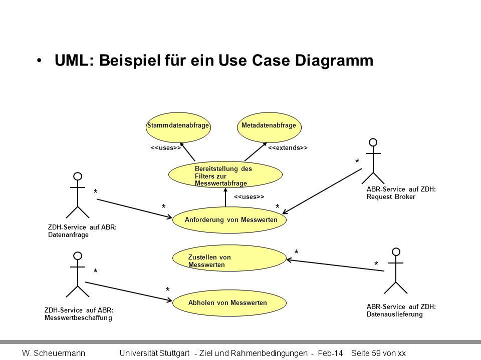 UML: Beispiel für ein Use Case Diagramm