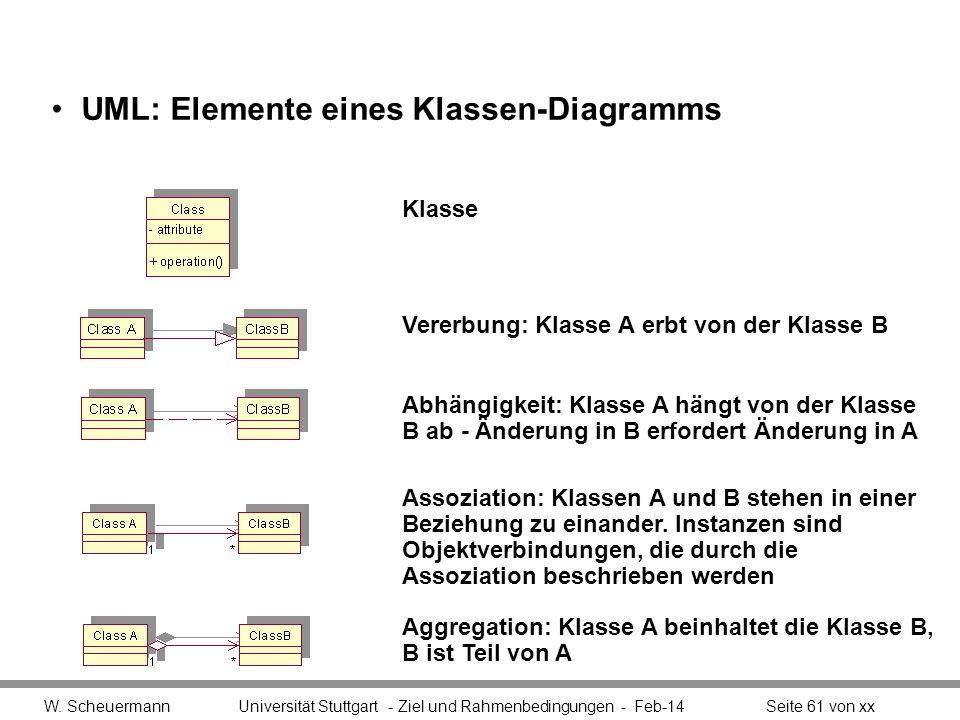 UML: Elemente eines Klassen-Diagramms