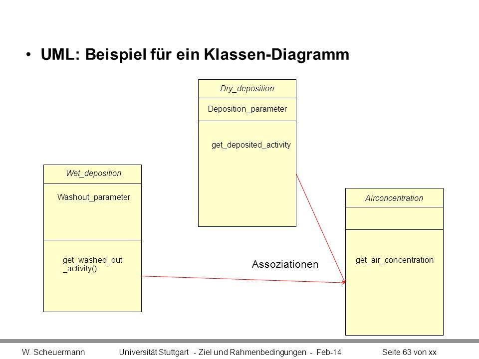 UML: Beispiel für ein Klassen-Diagramm