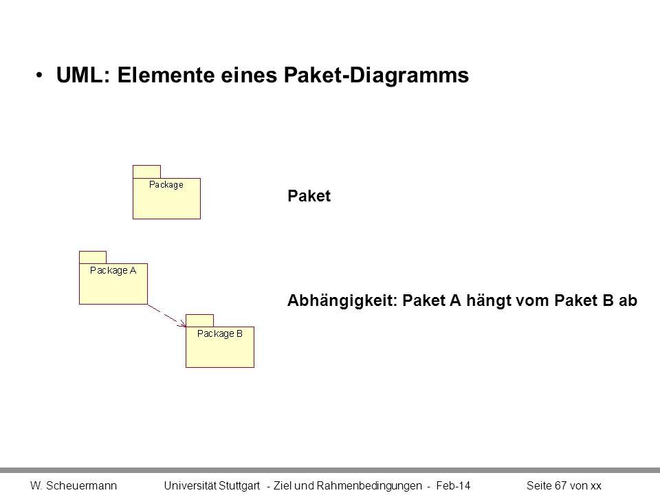UML: Elemente eines Paket-Diagramms