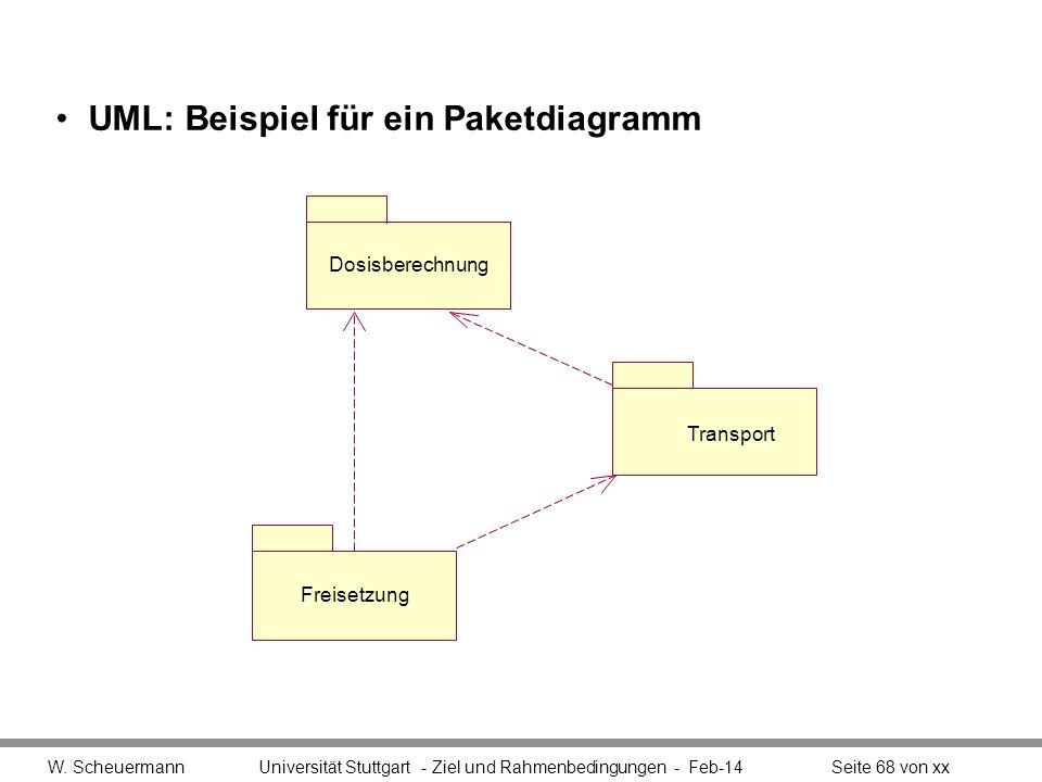 UML: Beispiel für ein Paketdiagramm