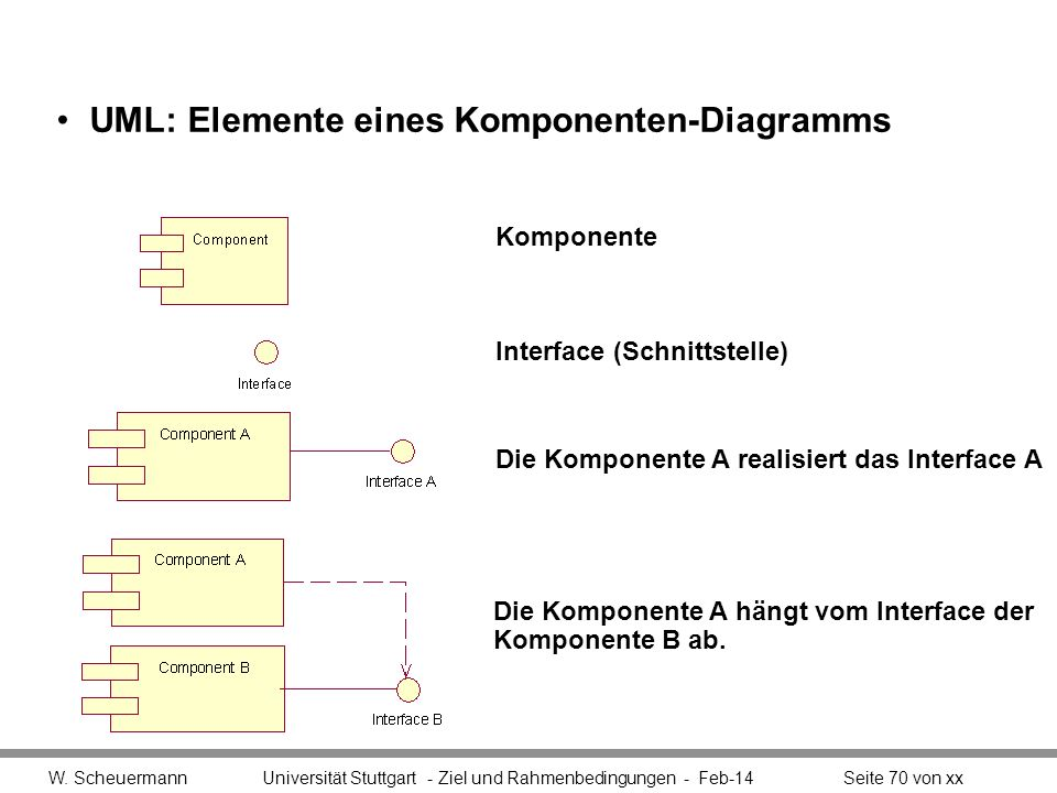UML: Elemente eines Komponenten-Diagramms