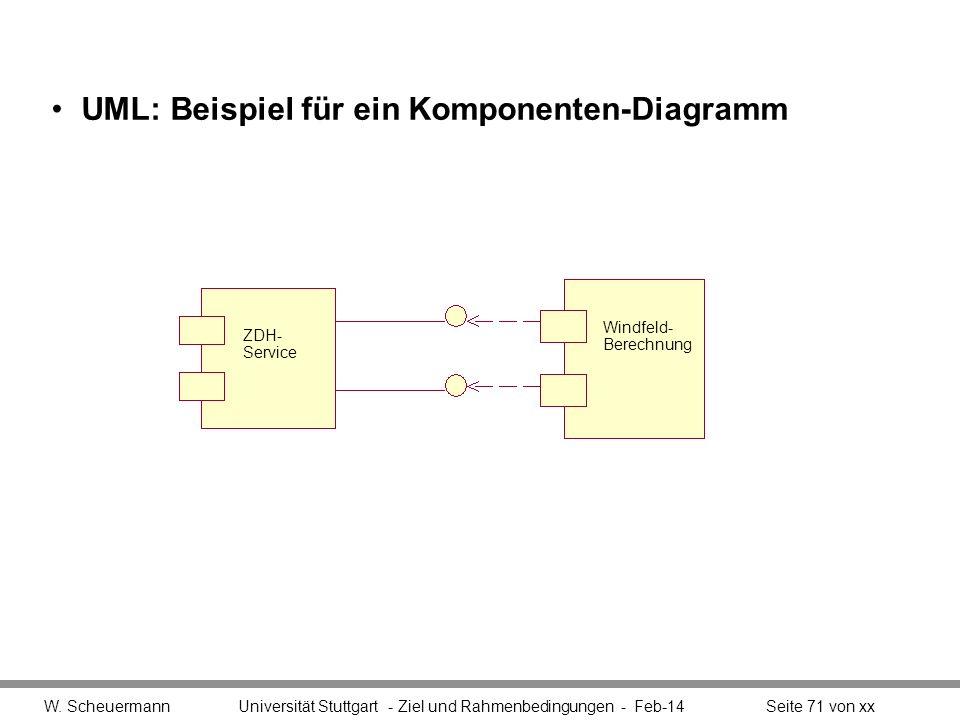 UML: Beispiel für ein Komponenten-Diagramm