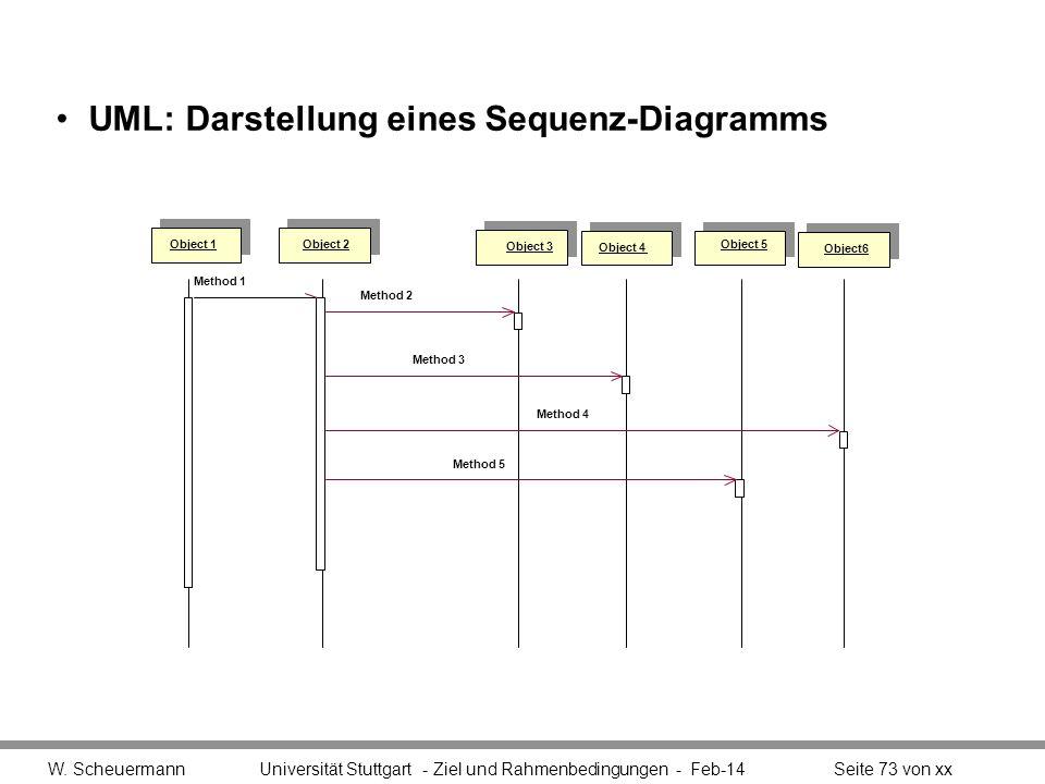 UML: Darstellung eines Sequenz-Diagramms