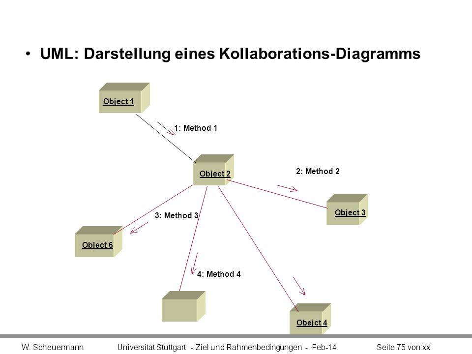 UML: Darstellung eines Kollaborations-Diagramms