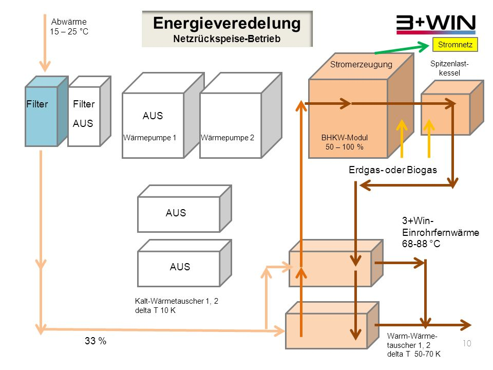 Energieveredelung Netzrückspeise-Betrieb