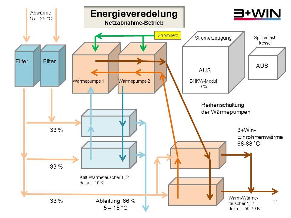 Energieveredelung Netzabnahme-Betrieb