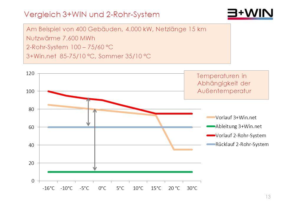 Vergleich 3+WIN und 2-Rohr-System