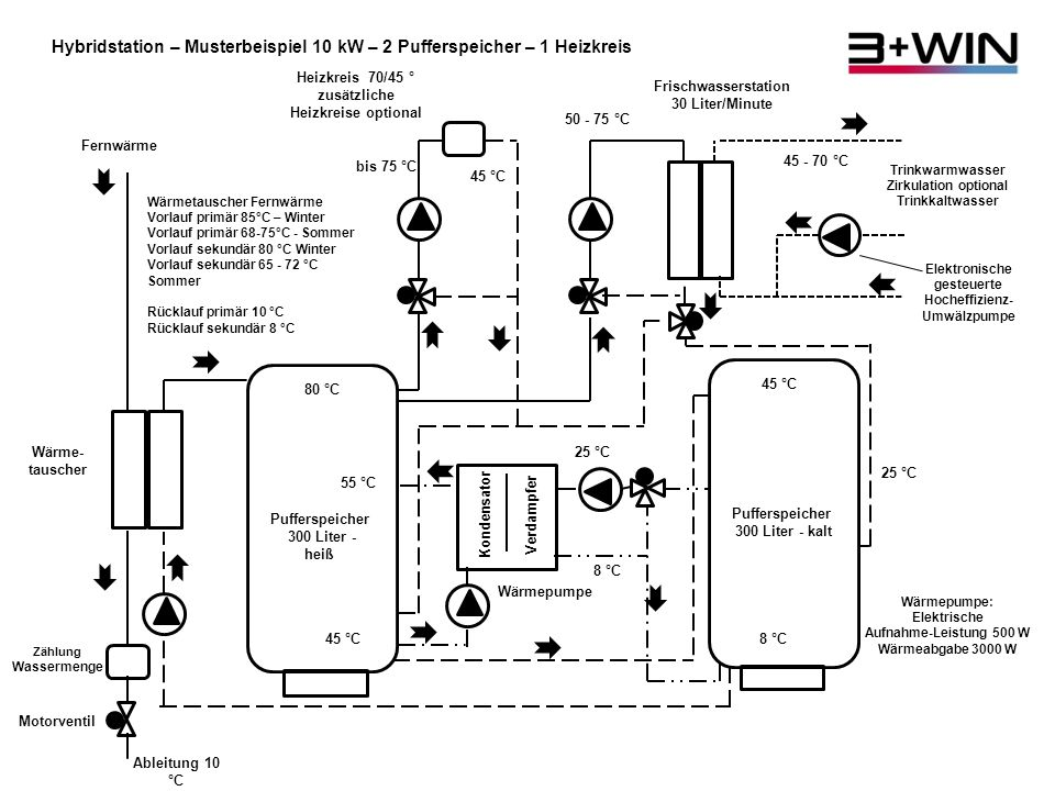 Hybridstation – Musterbeispiel 10 kW – 2 Pufferspeicher – 1 Heizkreis