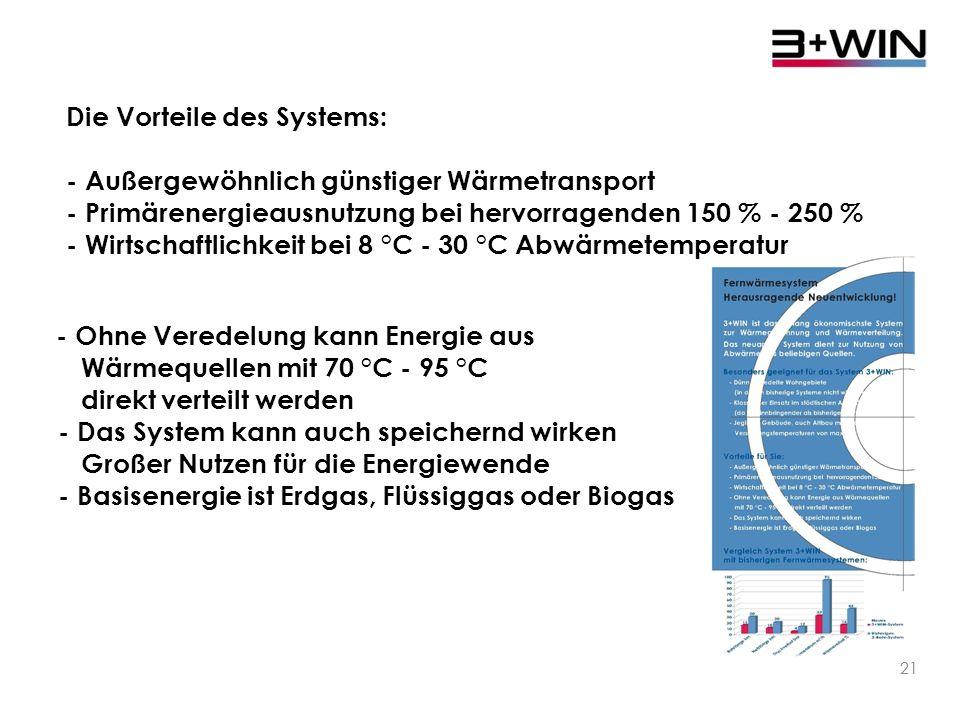 Die Vorteile des Systems: - Außergewöhnlich günstiger Wärmetransport
