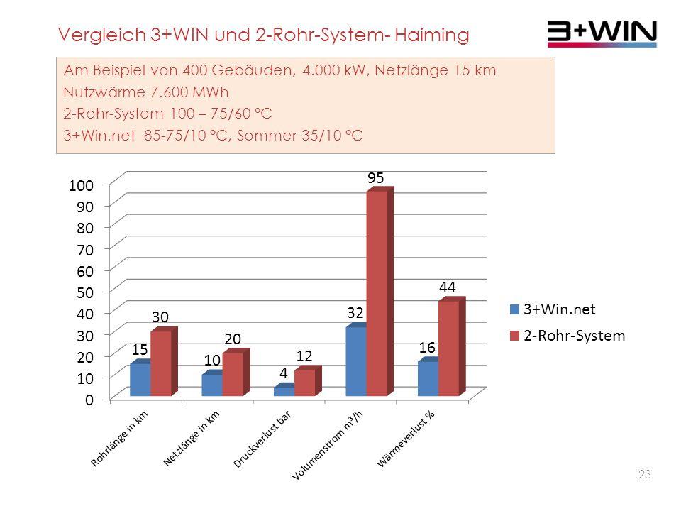 Vergleich 3+WIN und 2-Rohr-System- Haiming