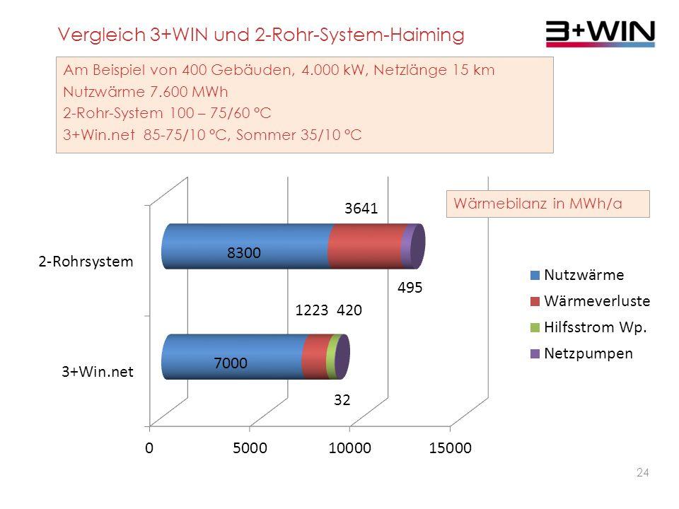 Vergleich 3+WIN und 2-Rohr-System-Haiming